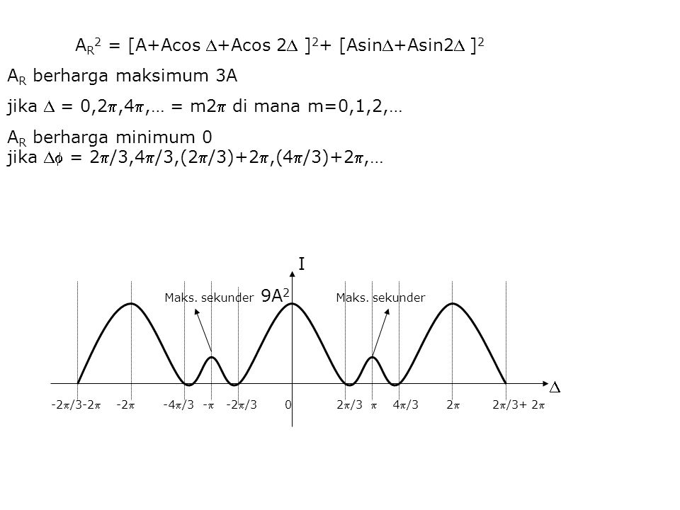 AR2 = [A+Acos +Acos 2 ]2+ [Asin+Asin2 ]2 AR berharga maksimum 3A